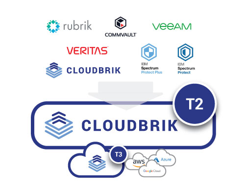 CLOUDBRIK_T2_Backup_target