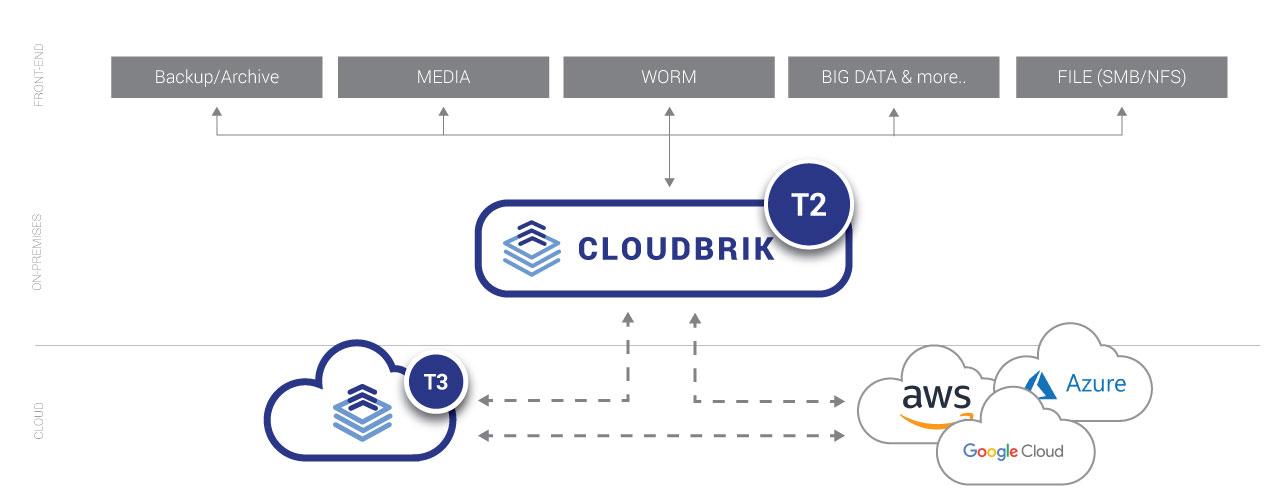CLOUDBRIK_T2_Overview