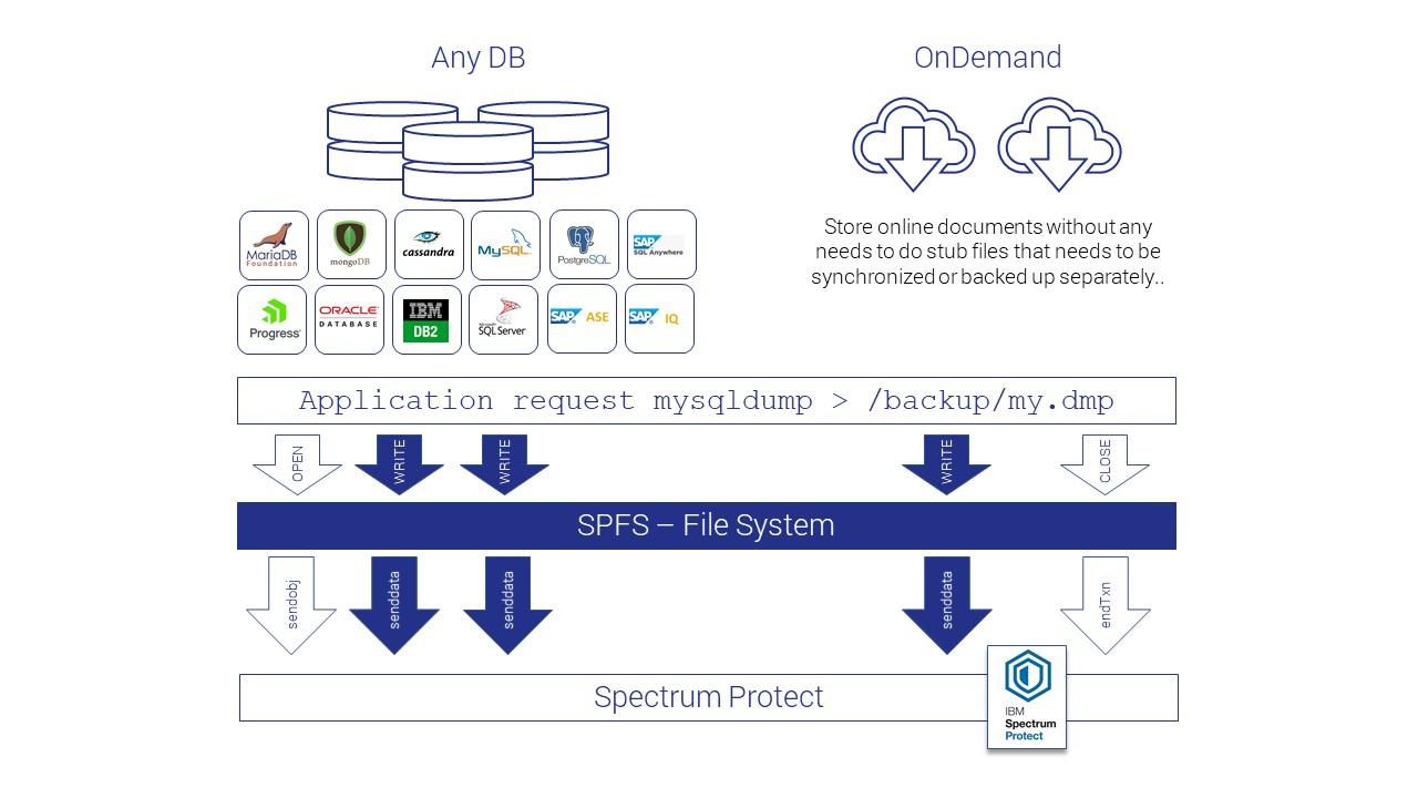 Cristie_SPFS_File_System_For_Spectrum_Protect-1