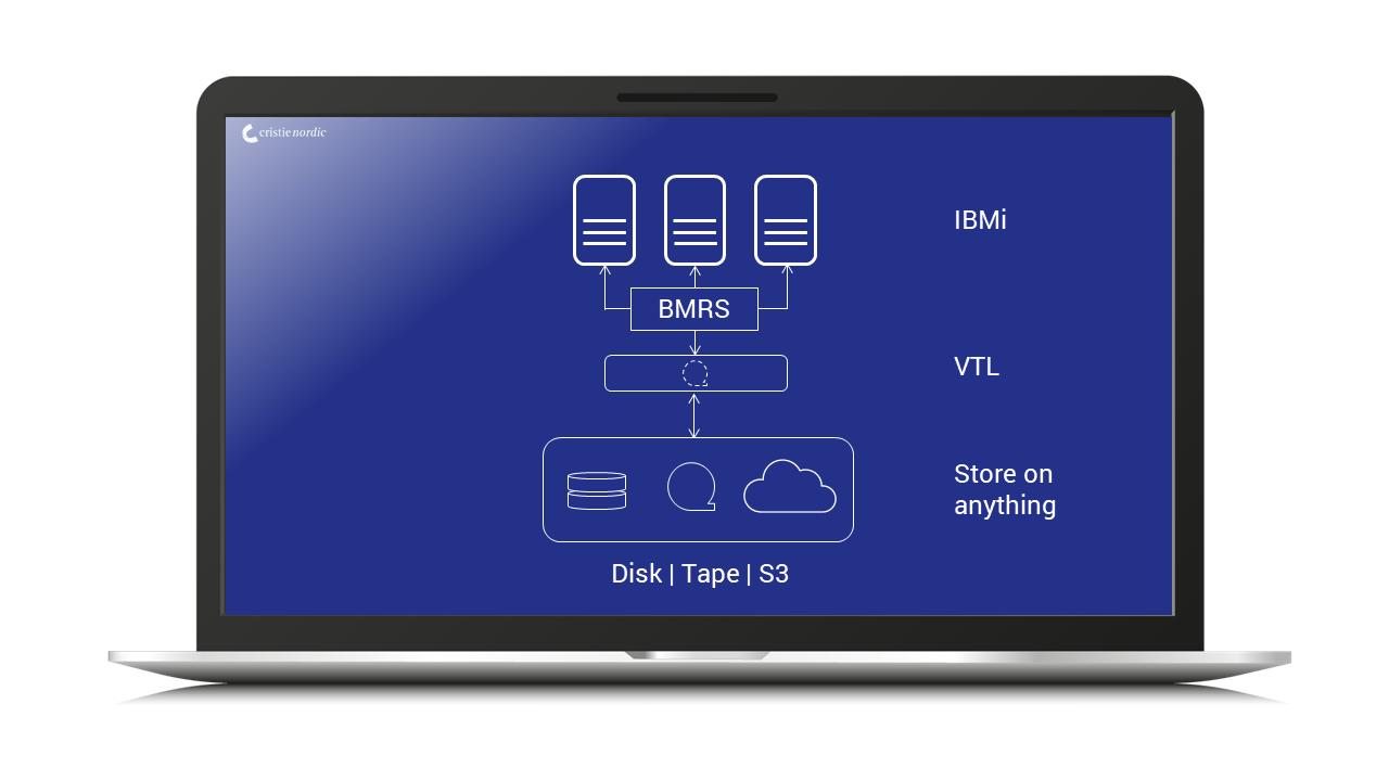 VTL_StorageDirector_IBMi